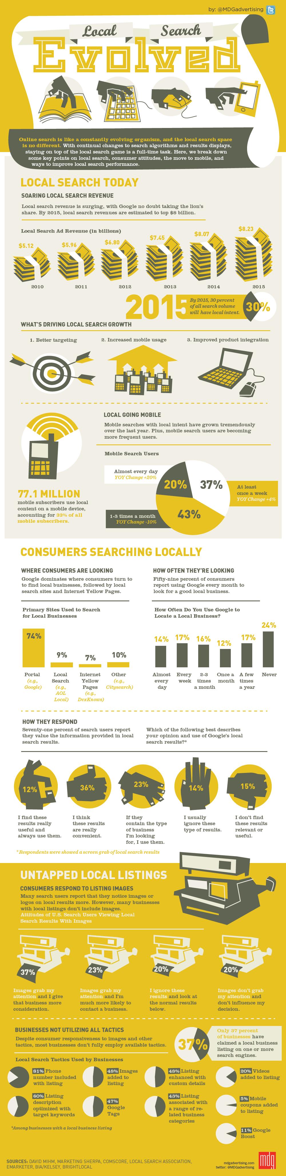 Infografía: Búsqueda local evolucionada