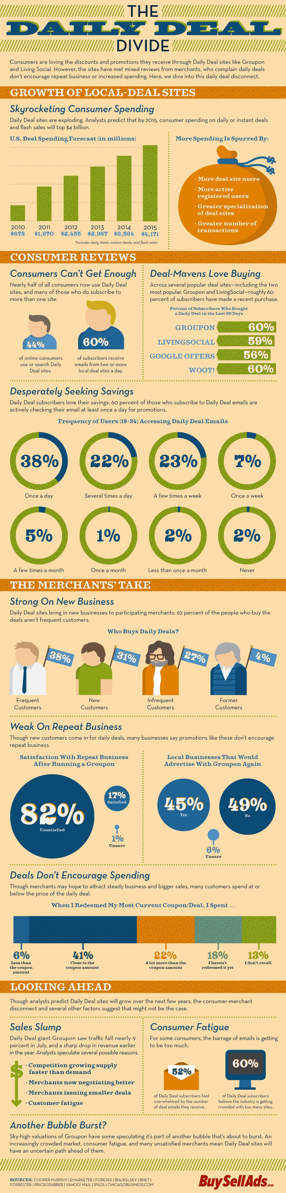 Infografía: Las ofertas diarias atraen nuevos clientes, repiten el negocio con más dificultad