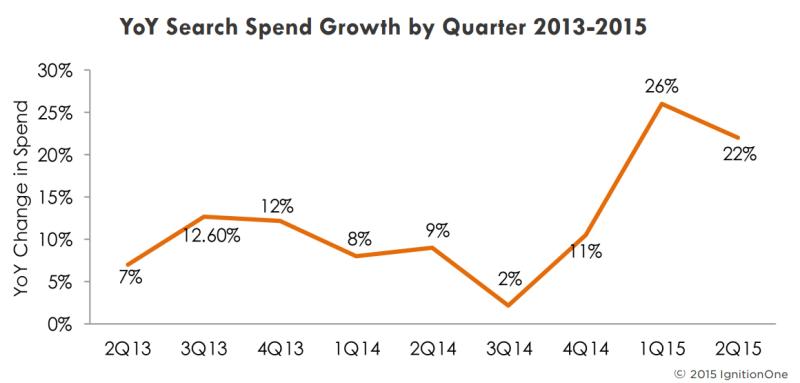 crecimiento del ppc hasta un 22 por ciento en el primer trimestre de 2015, ignitionone