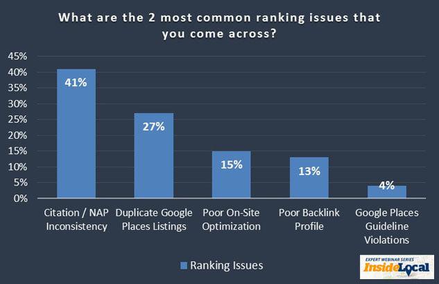 ¿Cuáles son los problemas de clasificación local más comunes que tienen las empresas locales?