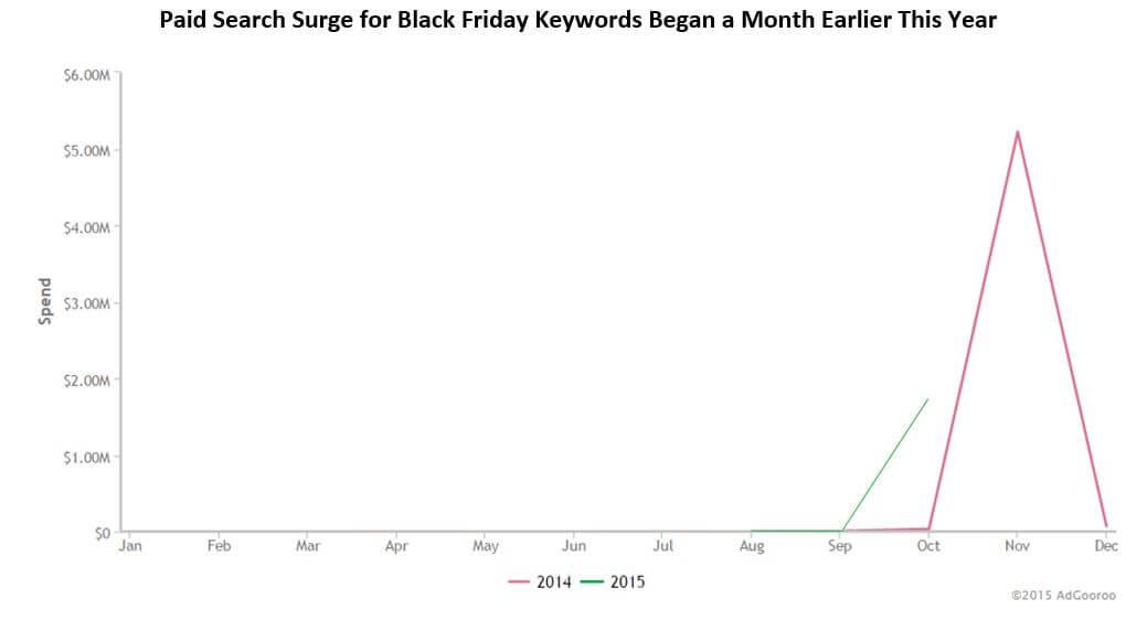 el volumen de búsqueda del viernes negro comienza en septiembre