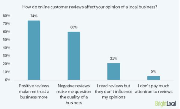 Las opiniones de los clientes online afectan a las empresas locales
