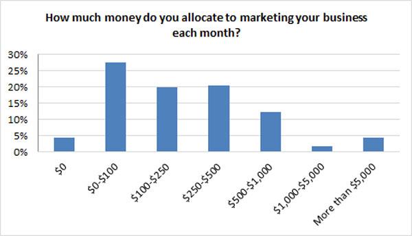 Presupuesto de marketing para pymes