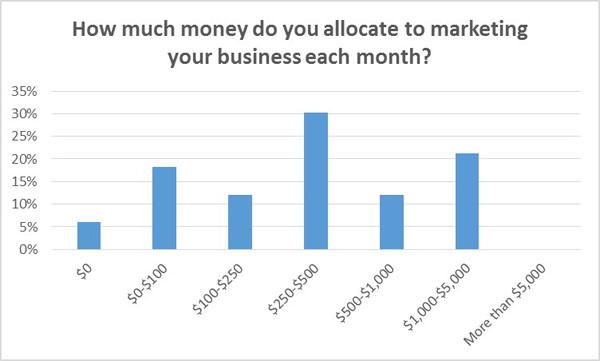 gasto mensual en marketing