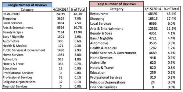comparación de los recuentos de reseñas de Google+ y Yelp