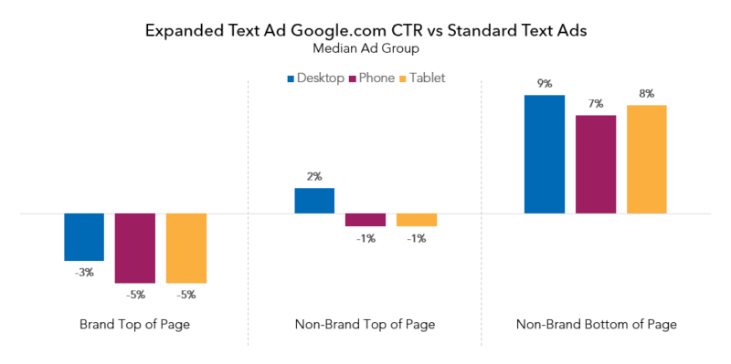 CTR-expandido-vs-anuncios-de-texto-estándar