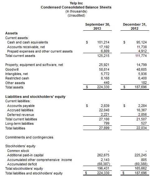 Balance de Yelp del tercer trimestre de 2013