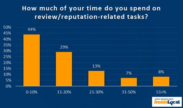 ¿Cuánto de su tiempo dedica a tareas de revisión / reputación?