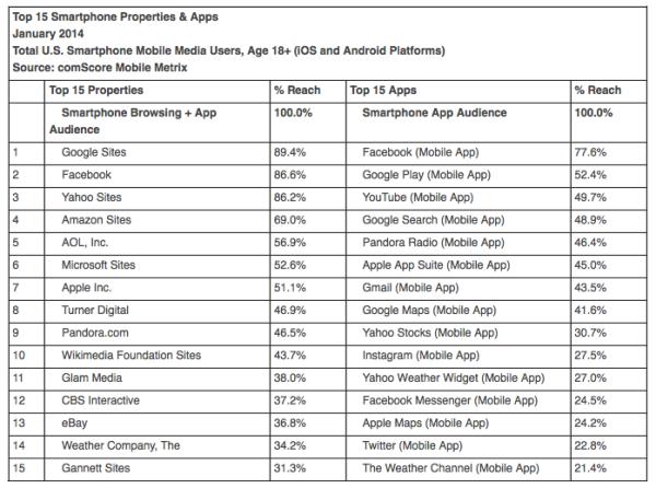 Principales aplicaciones / sitios móviles