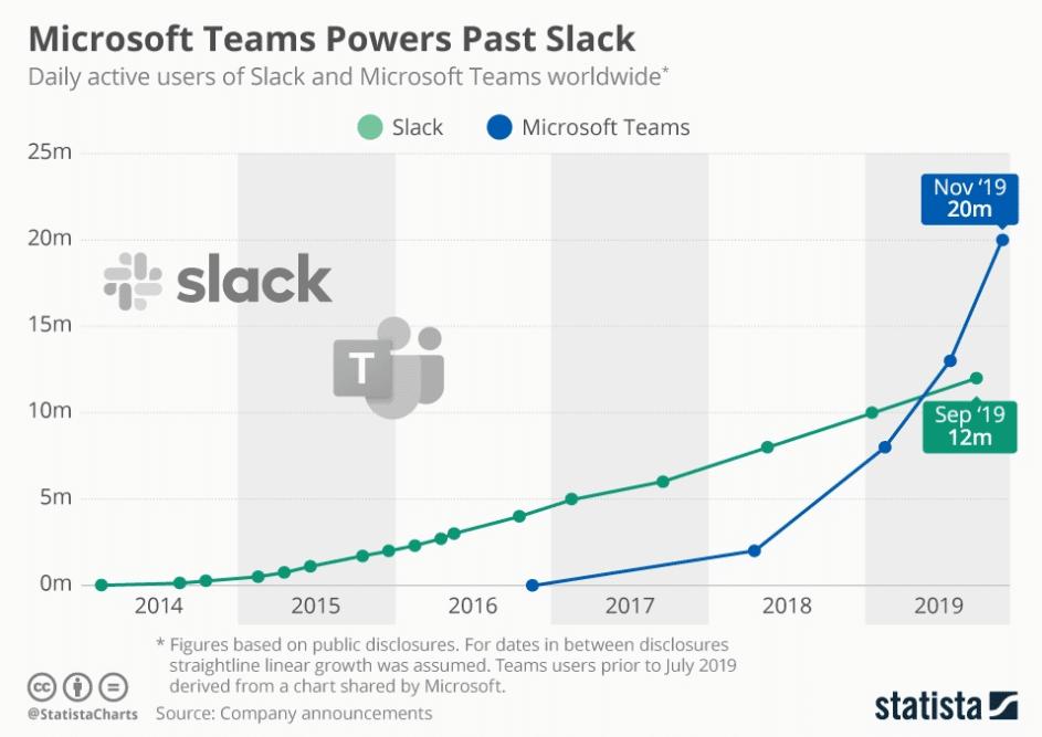 usuarios de microsoft teams slack