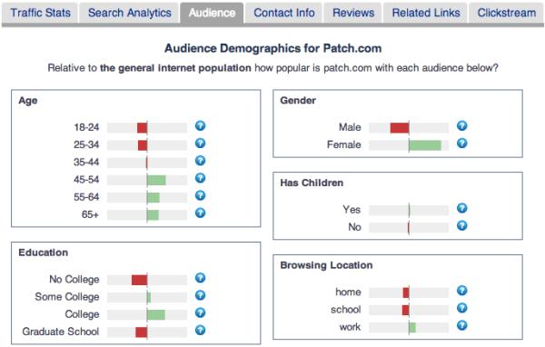 parchear datos demográficos de la audiencia