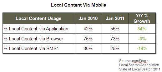 Por qué los cupones para dispositivos móviles y en línea son las plataformas de más rápido crecimiento para la publicidad de empresas locales