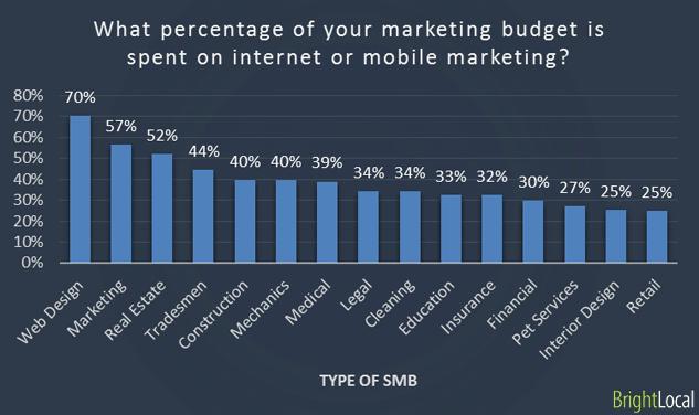 % del presupuesto gastado en marketing en Internet