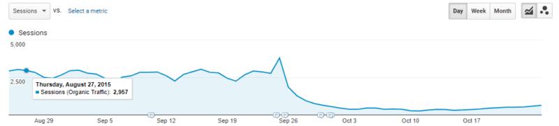 gráfico de caída de tráfico