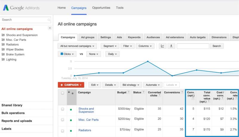 Conversiones de Google AdWords para optimización