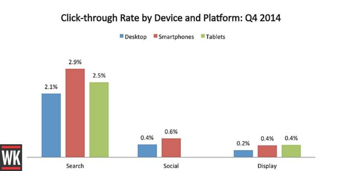 estadísticas de búsqueda móvil