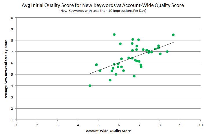 calidad inicial promedio frente a toda la cuenta