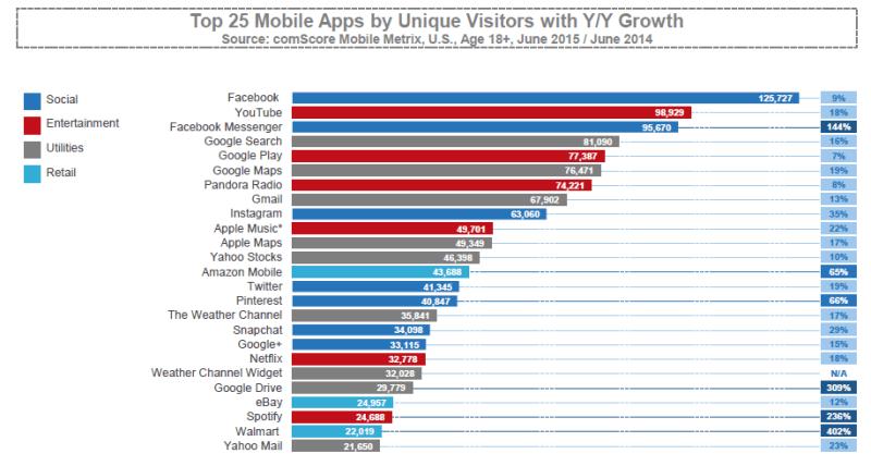 Las 25 mejores aplicaciones móviles de ComScore por visitantes únicos