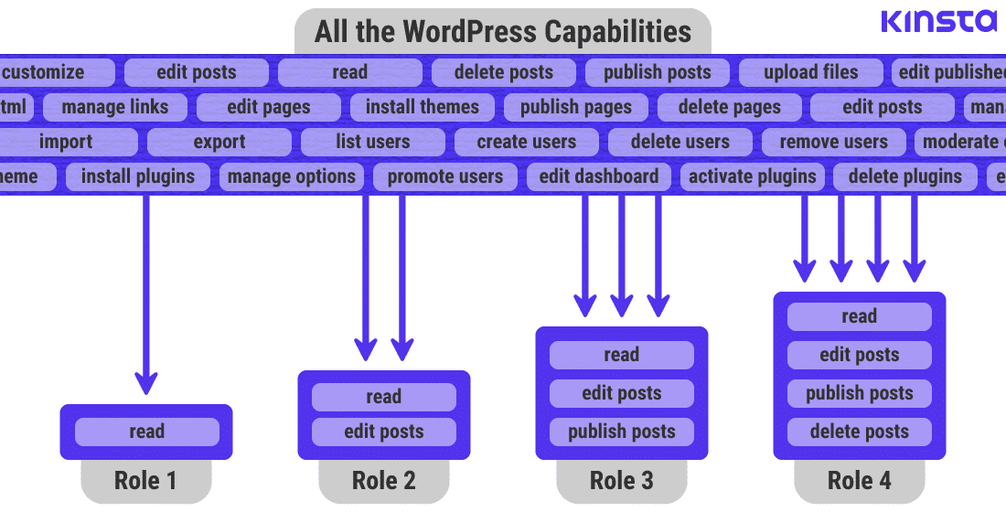 Infografía que muestra cómo se definen los roles de WordPress en WordPress con capacidades