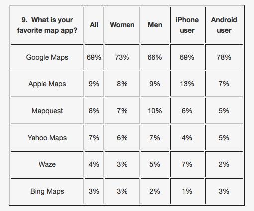 Mapas de Apple de encuestas fluidas