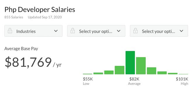 Salario de desarrollador PHP