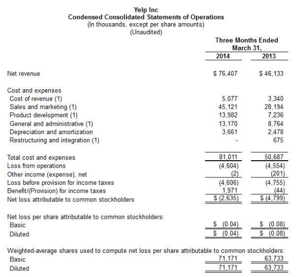 Informe de ganancias de Yelp del primer trimestre de 2014